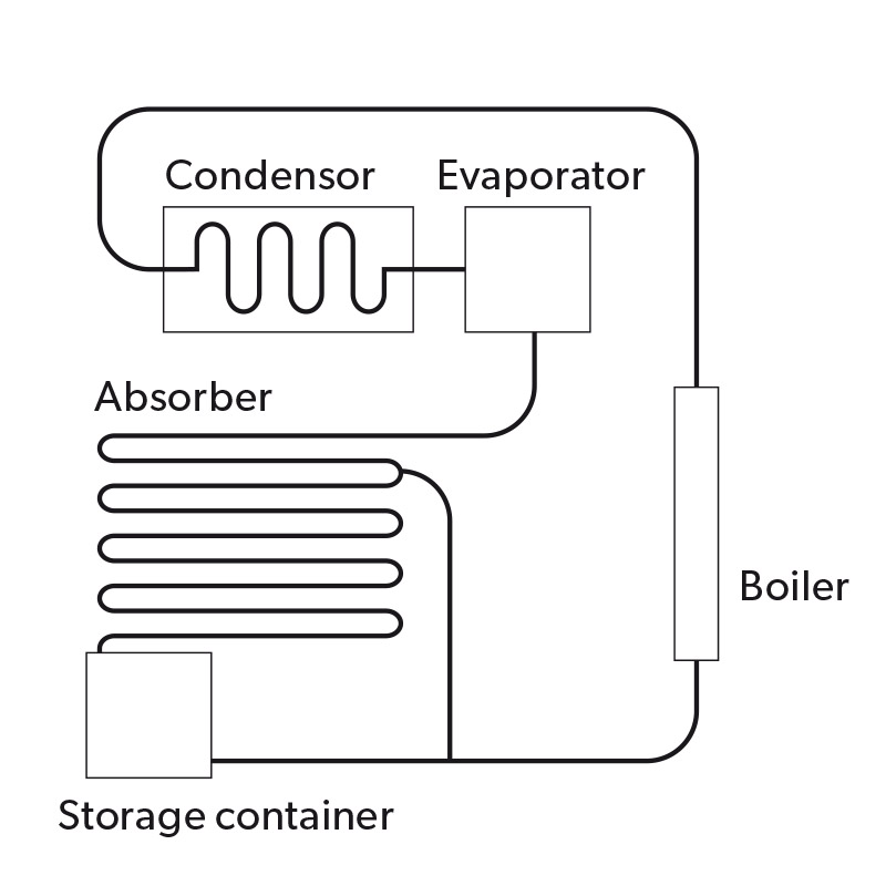 Absorption cooling