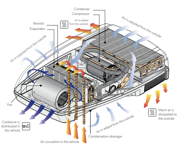How Does Rv Air Conditioning Work Dometic