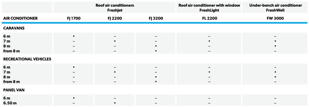 Overview of air conditioners by vehicle type and lengths