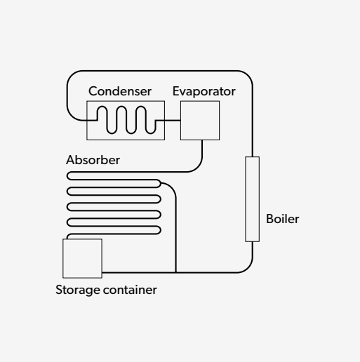 How absorption refrigerators work